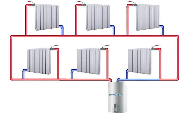 Разновидности систем отопления